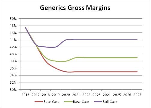 generics_grossmargin_teva