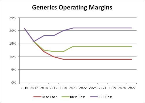 generics_operatingmarg_teva