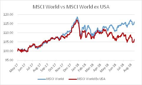 MSCI World_USA outperf