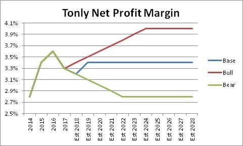 tonly_netpf_forecast