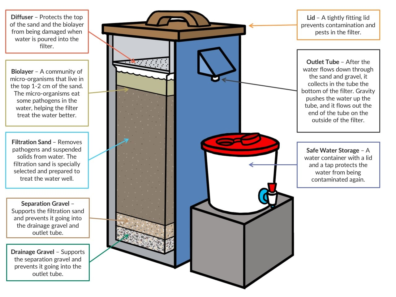 Inside a Biosand clean water filter
