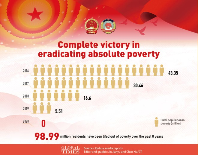 Complete victory in eradicating absolute poverty. Graphic: GT