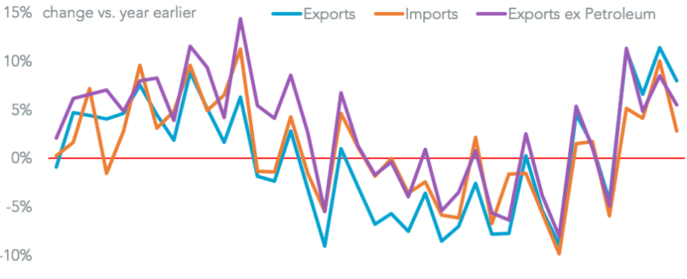Mexico ran a surprise surplus in February of shipments of export cargo and import cargo in international trade.