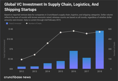 Smart Logistics: Catalysts Changing the Logistics Sector