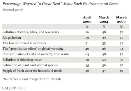 some people are very worried about environmental issues