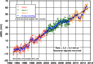 Figure 1. Global mean sea level timeseries from the University of Colorado (seasonal signal removed, Gia correction and inverse barometer applied)