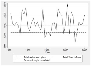 Figure 2. Series of total inflows in the RAA reservoirs (million m3). Series calculated from October to September of each year. Drought threshold was set to one standard deviation below the series mean (~1,200 million m3) after Hisdal and Tallaksen20. Source: Ebro river basin authority.