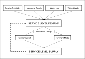 Figure 1. Factors influencing payments for rural water services