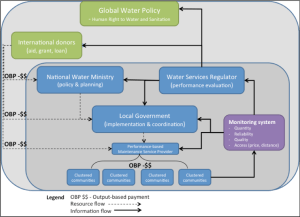 Figure 2. An output-based payment model of rural water services