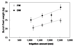 Figure 2. Effect of irrigation with desalinated water (DW) on yield. Fresh weight of banana bunch as a function of the seasonal irrigation rate, by comparison to local fresh water (FW) irrigation. Results are significant at the level of p<0.0001. Source: Shmuel Assouline