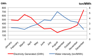 Figure 2. Monthly power generation and water intensity of a power plant in southwestern China in 2014. Source: Liao (2015)
