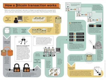 BTC Transaction graphic