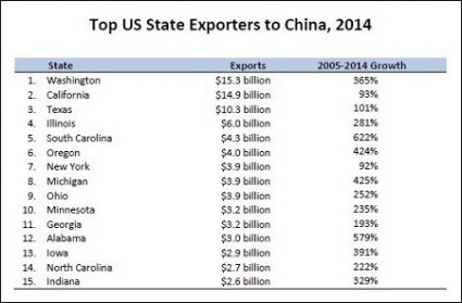 us state exports to china