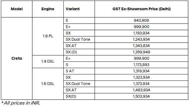 Hyundai Creta facelift price list