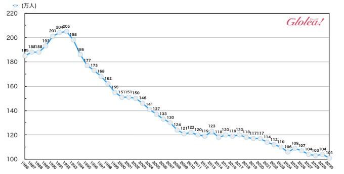 日本の18歳人口の推移と予測
