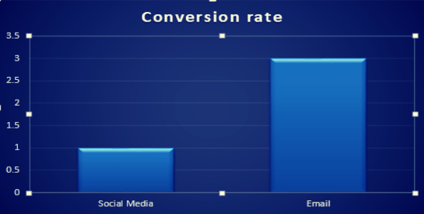 Chart to show how conversion rate of email is better than social media