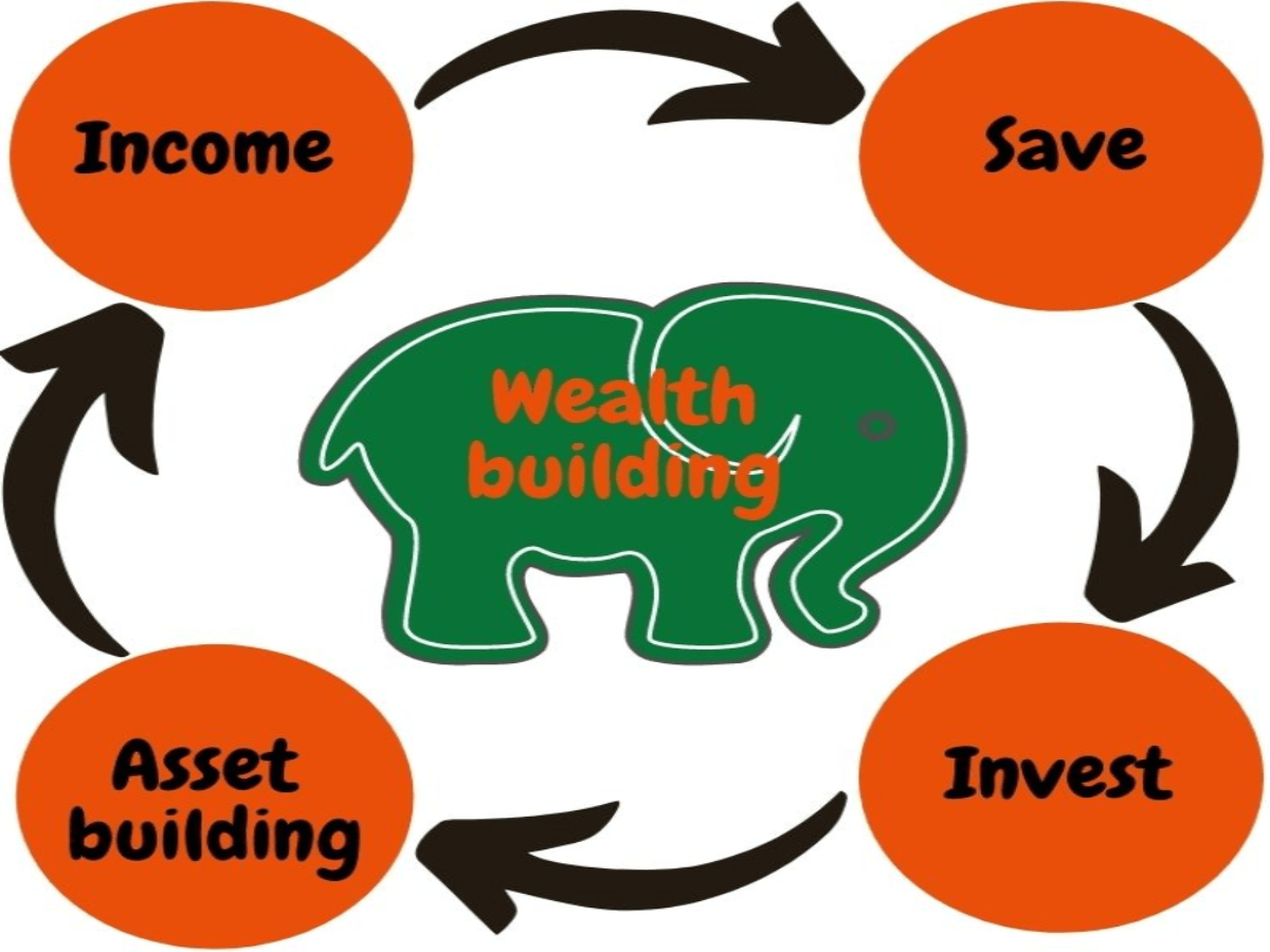 The process of building assets.