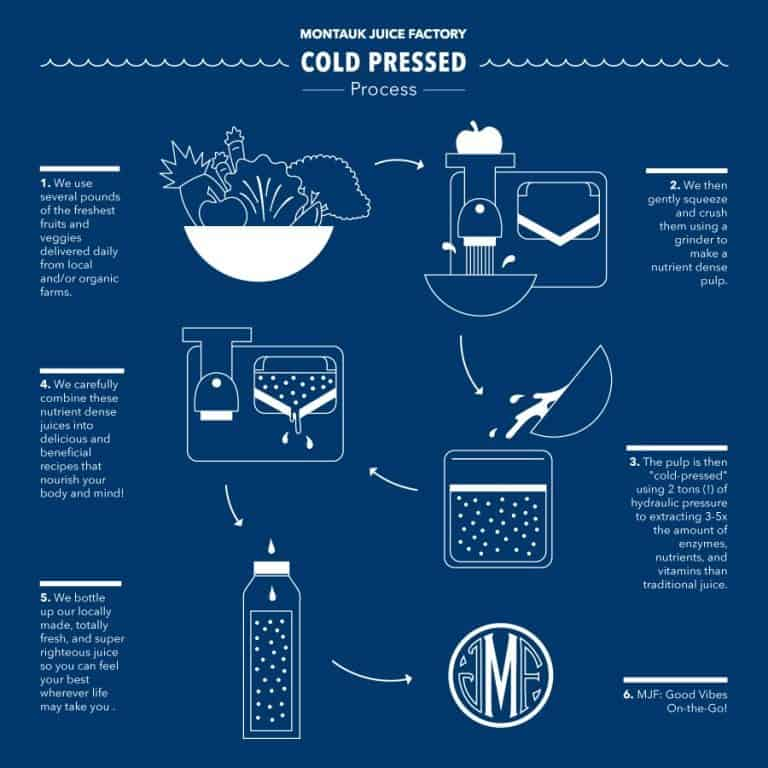 Why Cold Pressed Juices are Great For You 5
