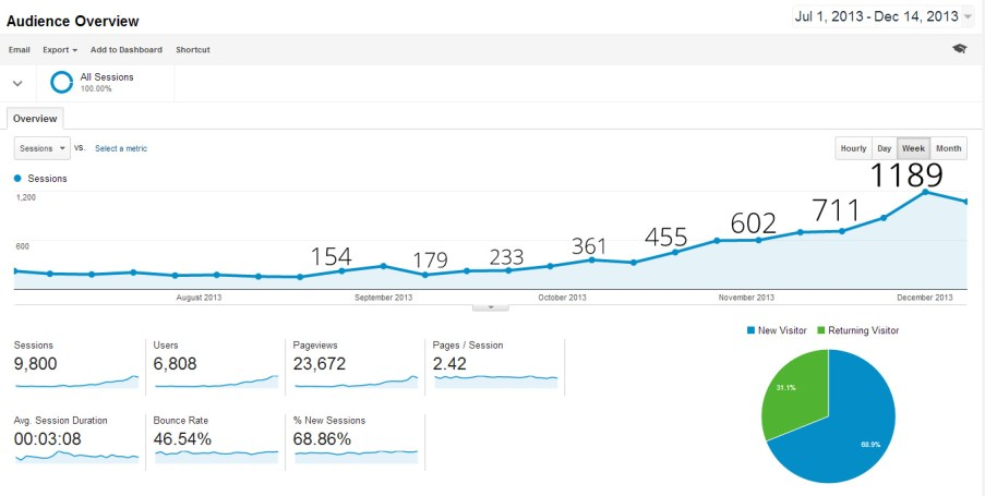more traffic to my website