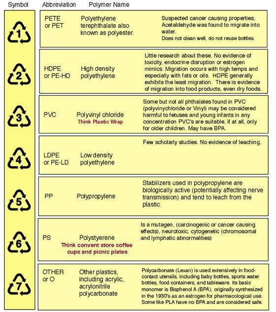 plastics 1 7 chart drian