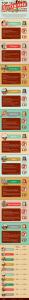 Top 10 Gluten Free Cities