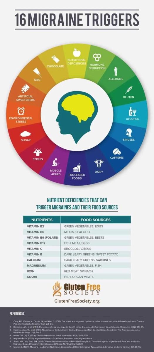 gluten is a known migraine trigger