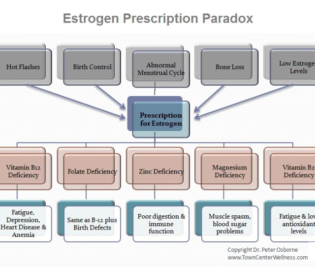 Estrogen And Vitamin Deficiencies