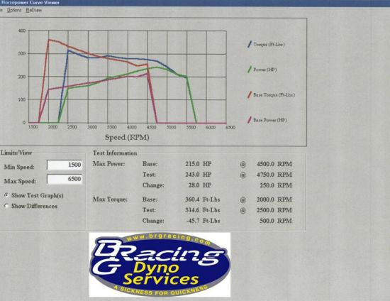 You'll have to read the full story for an explanation of the artificially low torque figures of the tuned Regal, but we began the dyno thrashing with the stock baseline against the bolt-ons and stock pulley. The intake, ECU and full exhaust relieved restriction and dropped boost from a figured of just over 9 psi to only 7.5 psi. Despite the drop in boost, power increased by 28hp at the wheels.