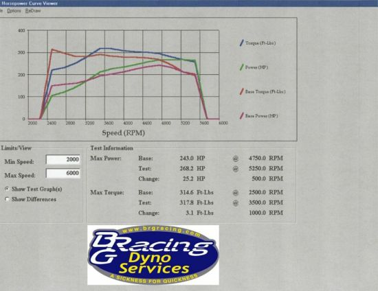 Next came the ZZP modular pulley system with a 3.4-inch pulley that raised boost by 3psi to almost 10.5 psi. This added another 25hp and 3lb-ft at the wheels over the bolt-on dyno graphs for new peak numbers of 268hp and 318 lb-ft at the wheels.