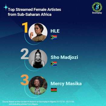 Top-Most-streamed-Female-Artist-from-Sub-Saharan-Africa