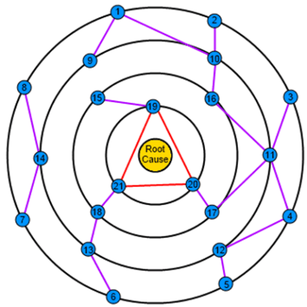 The Orbital Path Method of Plot Design