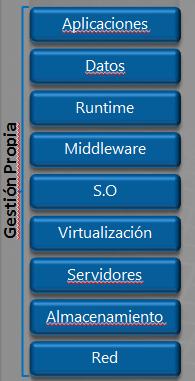 servicios tecnología