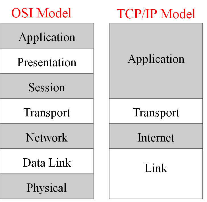 osi-model-vs-tcp-ip-model