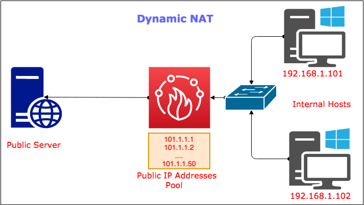 what-is-dynamic-nat