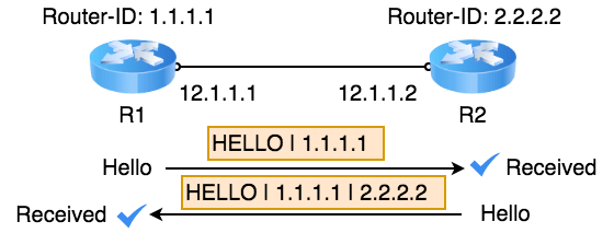ospf-two-way-state