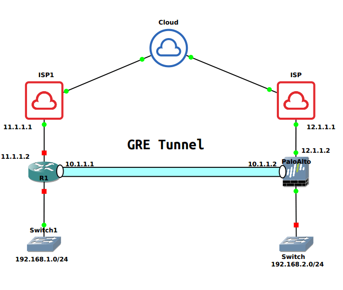 gre-tunnel-between-palo-alo-and-cisco-router