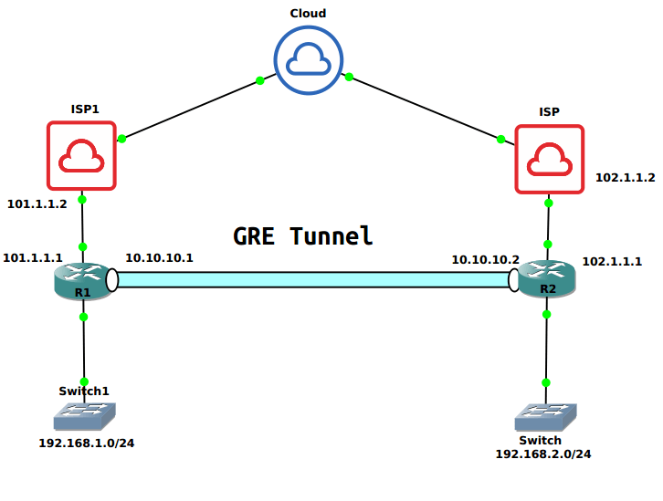 gre-tunnel-between-cisco-routers