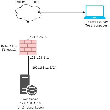 clientless-vpn-in-palo-alto-firewall