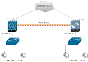 ipsec-tunnel-between-cisco-asa-and-paloalto-firewall