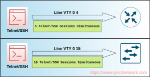 cisco-line-vty-0-4-configuration-and-explanation