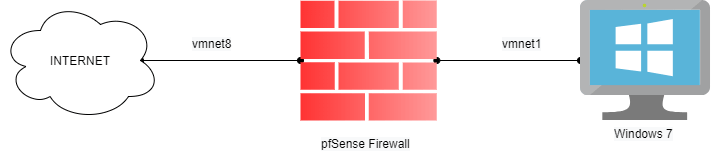 connecting-windows7-with-pfSense