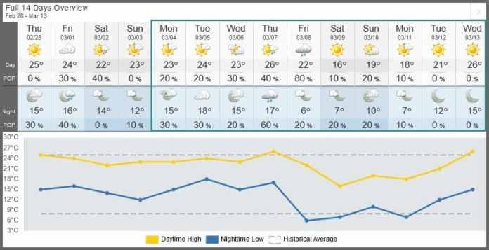 Indian Wells 2019 weather