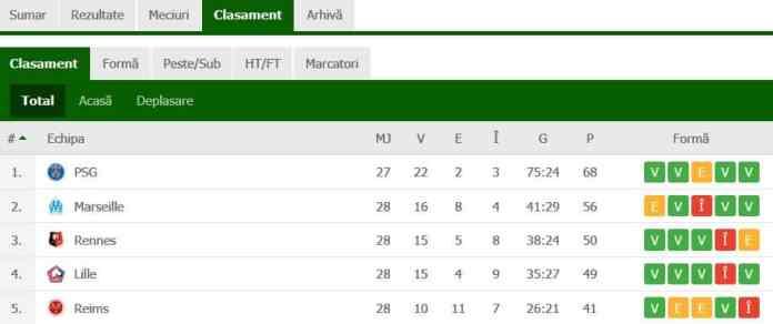 clasament Ligue 1