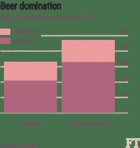 Beer Domination