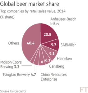 Global Beer Market Share
