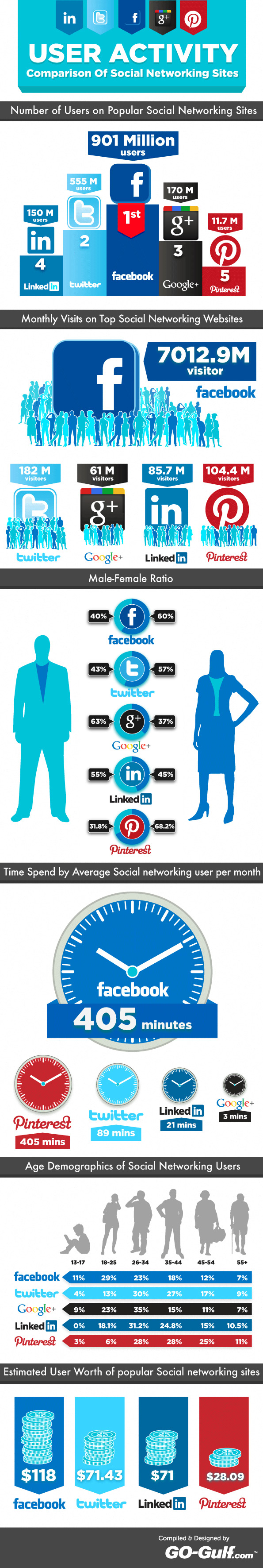 User Activity Comparison Of Popular Social Networking Sites