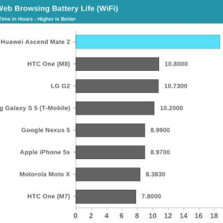Huawei Ascend Mate 2 Akku-Test