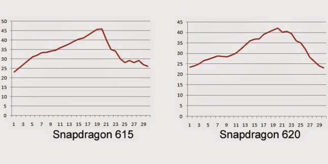 Snapdragon 615 vs. Snapdragon 620