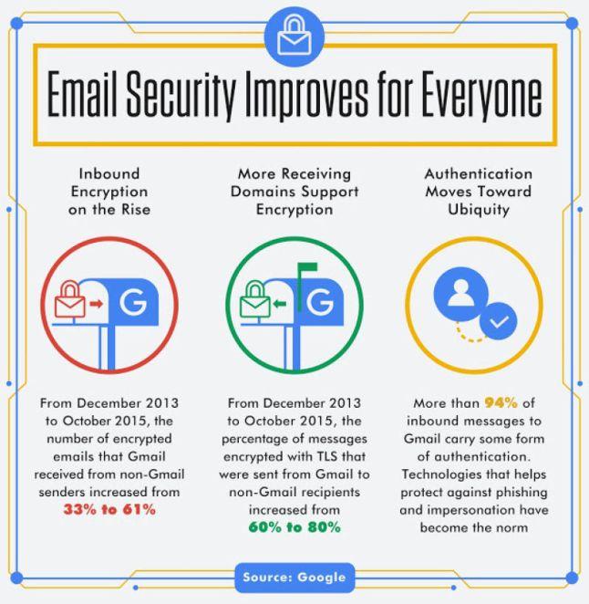 Gmail-Studie
