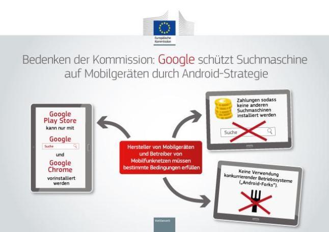 EU-Kommision gegen Google